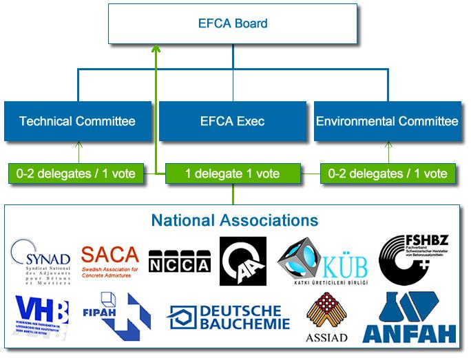 EFCA Structure